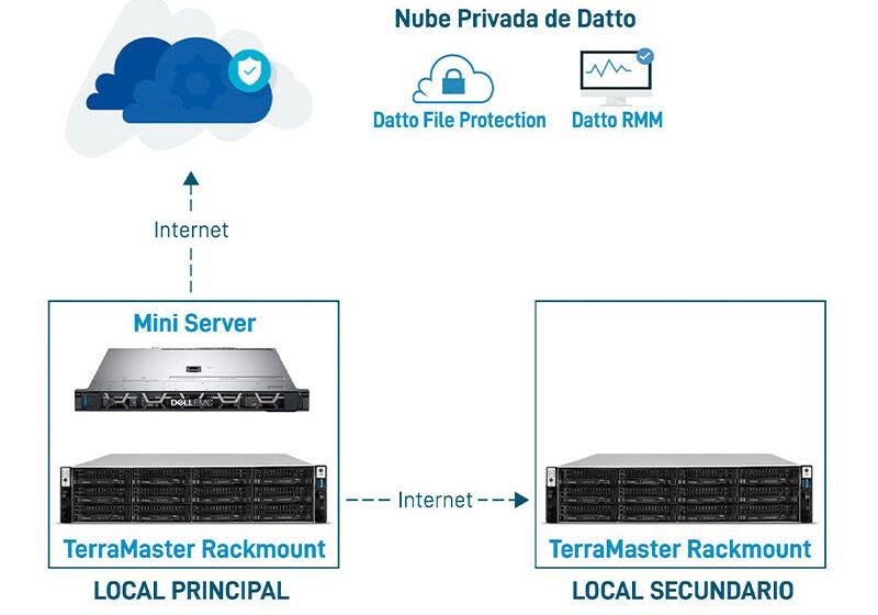 Almacenamiento y protección de datos con doble redundancia