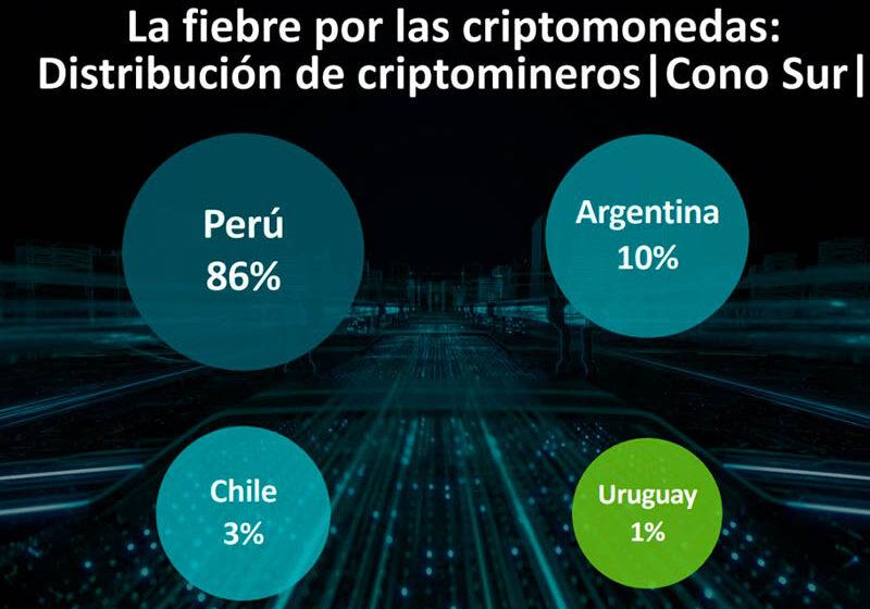 ESET: Perú fue el país de Latinoamérica con más criptomineros durante 2020