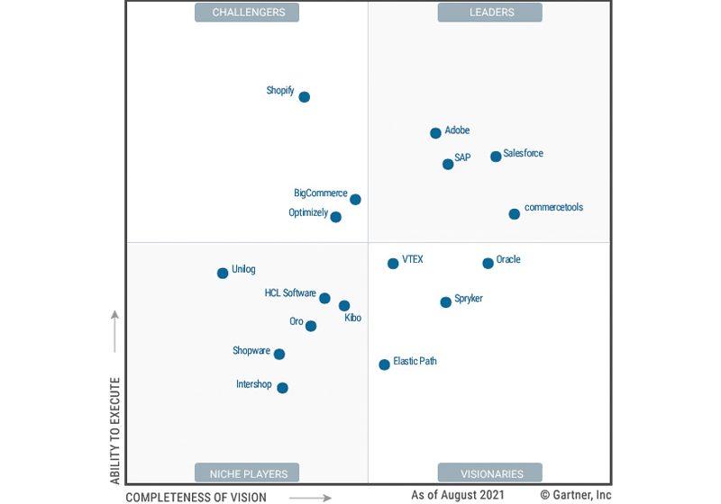 Salesforce se posiciona como líder en comercio digital en el Cuadrante Mágico de Gartner